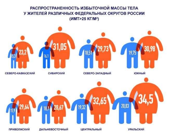 Ожирение в регионах